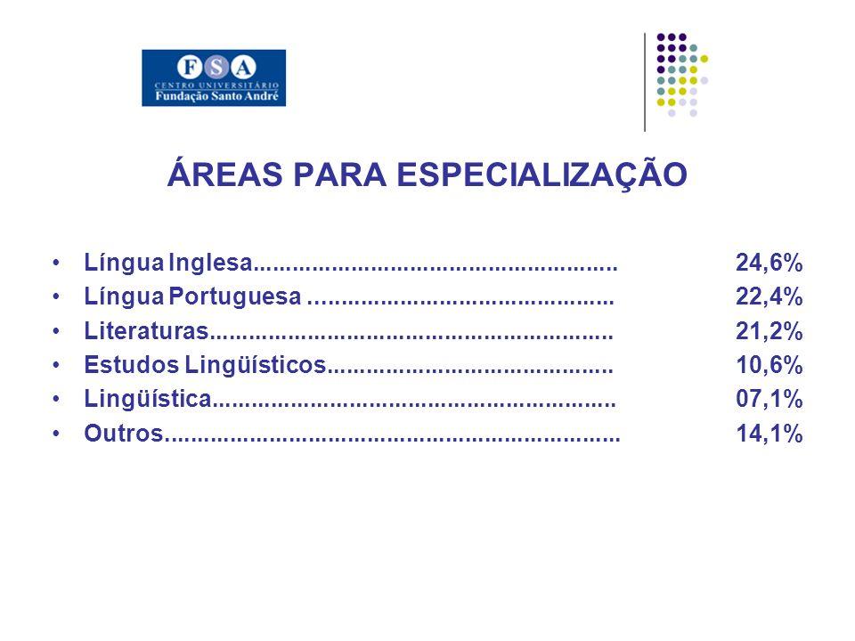 ÁREAS PARA ESPECIALIZAÇÃO Língua Inglesa........................................................24,6% Língua Portuguesa...............................................22,4% Literaturas..............................................................21,2% Estudos Lingüísticos............................................10,6% Lingüística..............................................................07,1% Outros......................................................................14,1%