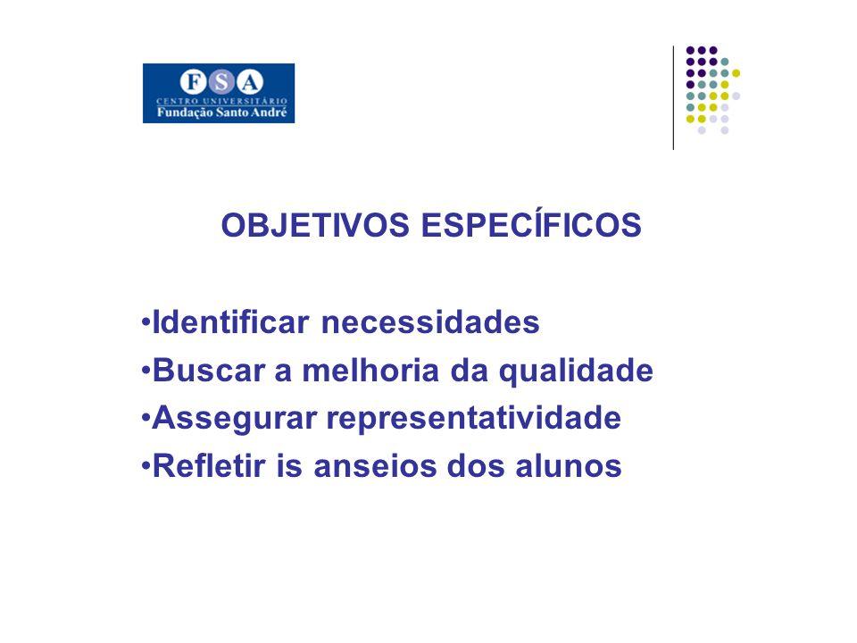 OBJETIVOS ESPECÍFICOS Identificar necessidades Buscar a melhoria da qualidade Assegurar representatividade Refletir is anseios dos alunos