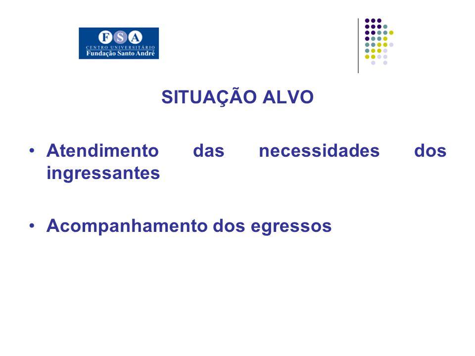 SITUAÇÃO ALVO Atendimento das necessidades dos ingressantes Acompanhamento dos egressos