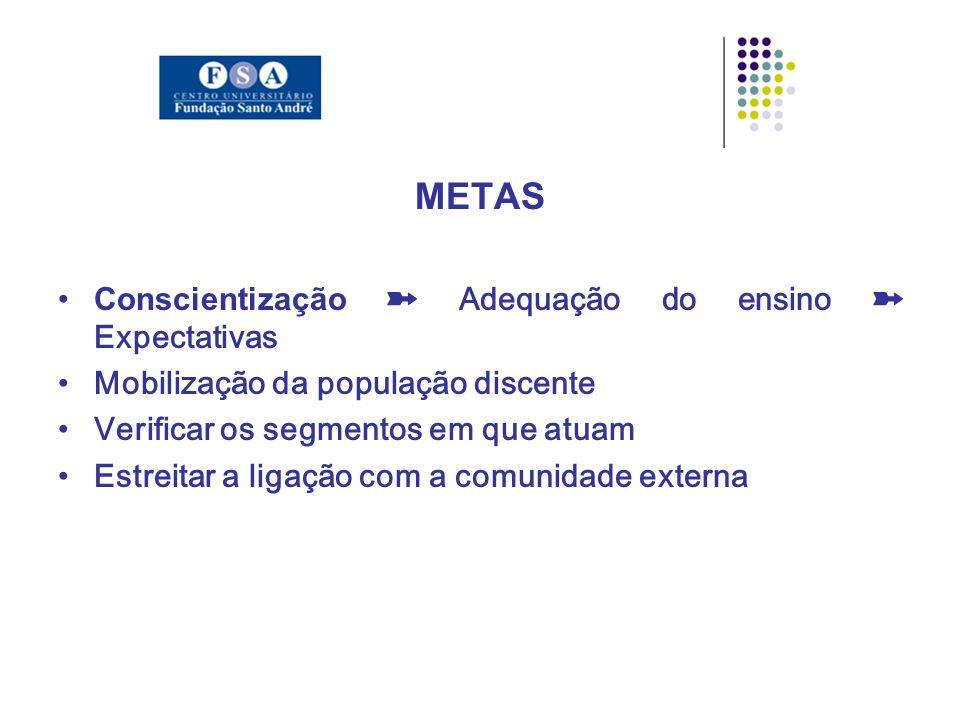 METAS Conscientização Adequação do ensino Expectativas Mobilização da população discente Verificar os segmentos em que atuam Estreitar a ligação com a comunidade externa