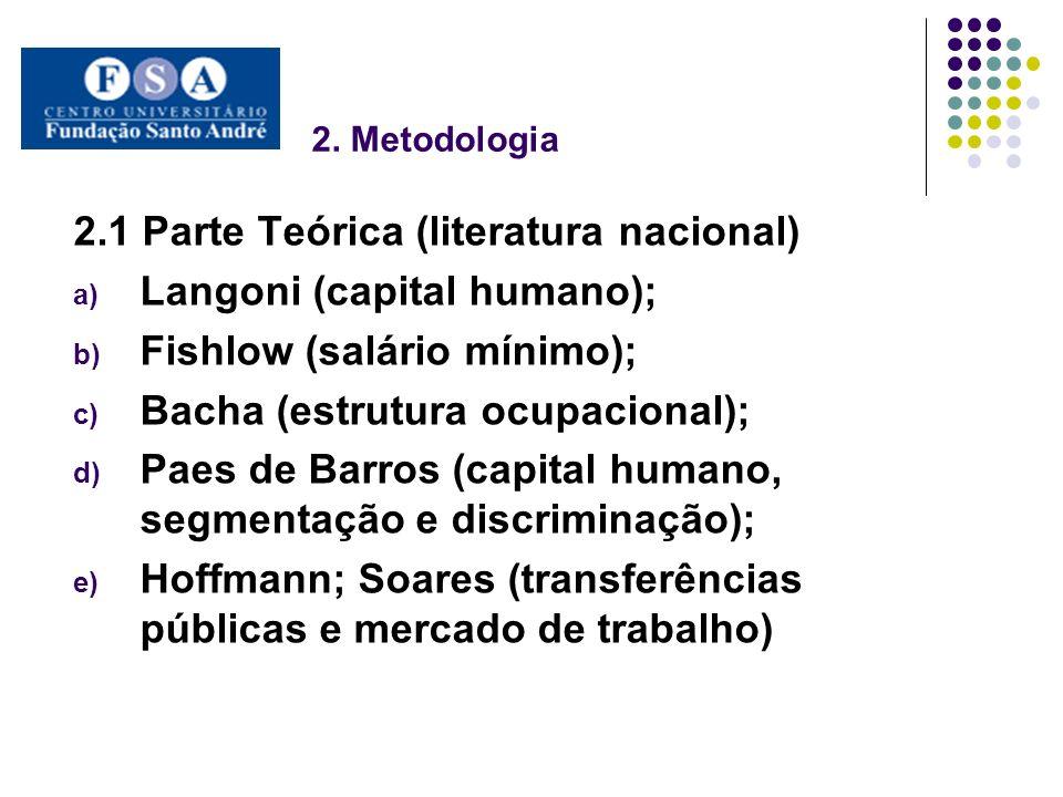 2. Metodologia 2.1 Parte Teórica (literatura nacional) a) Langoni (capital humano); b) Fishlow (salário mínimo); c) Bacha (estrutura ocupacional); d)