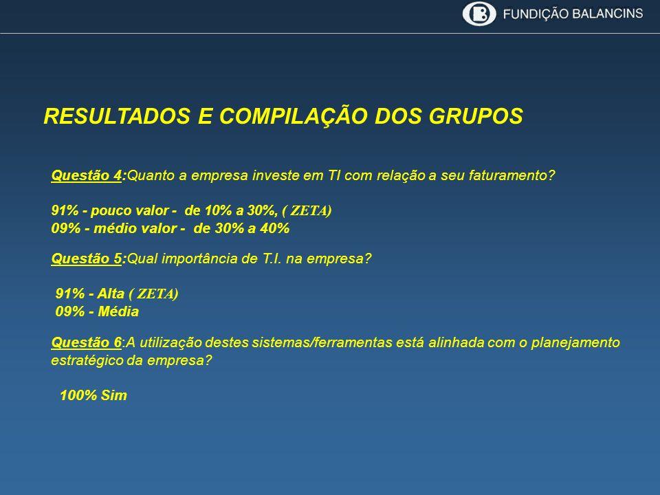 RESULTADOS E COMPILAÇÃO DOS GRUPOS Questão 4:Quanto a empresa investe em TI com relação a seu faturamento? 91% - pouco valor - de 10% a 30%, ( ZETA) 0