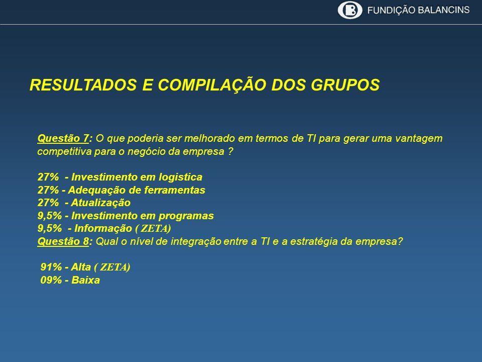 RESULTADOS E COMPILAÇÃO DOS GRUPOS Questão 7: O que poderia ser melhorado em termos de TI para gerar uma vantagem competitiva para o negócio da empres