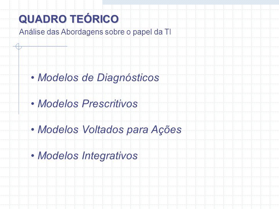 Modelo de Diagnósticos Modelos de Diagnósticos Modelos Prescritivos Modelos Voltados para Ações Modelos Integrativos Resumo do Modelo Fornecem instruções e critérios para que seja diagnosticado o papel de TI nas organizações.