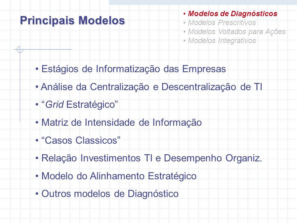 Modelo Prescritivos Modelos de Diagnósticos Modelos Prescritivos Modelos Voltados para Ações Modelos Integrativos Resumo do Modelo São aqueles que indicam padrões de benchmark a serem seguidos ou que relatam as melhores práticas relativas ao uso estratégico de TI.