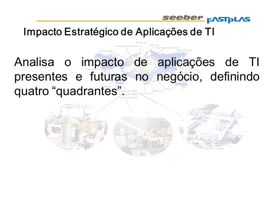 Impacto Estratégico de Aplicações de TI Analisa o impacto de aplicações de TI presentes e futuras no negócio, definindo quatro quadrantes.