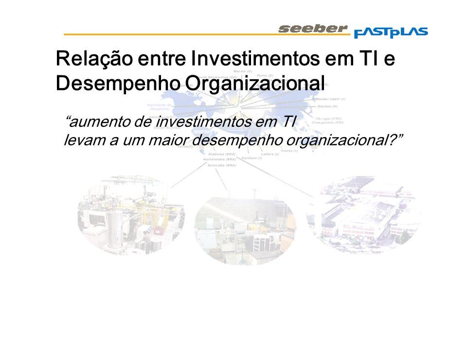 Relação entre Investimentos em TI e Desempenho Organizacional aumento de investimentos em TI levam a um maior desempenho organizacional?
