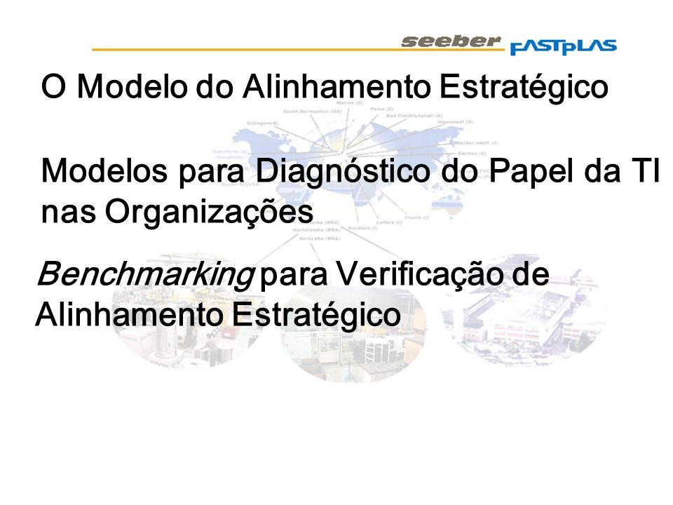O Modelo do Alinhamento Estratégico Modelos para Diagnóstico do Papel da TI nas Organizações Benchmarking para Verificação de Alinhamento Estratégico