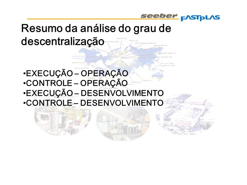 Resumo da análise do grau de descentralização EXECUÇÃO – OPERAÇÃO CONTROLE – OPERAÇÃO EXECUÇÃO – DESENVOLVIMENTO CONTROLE – DESENVOLVIMENTO