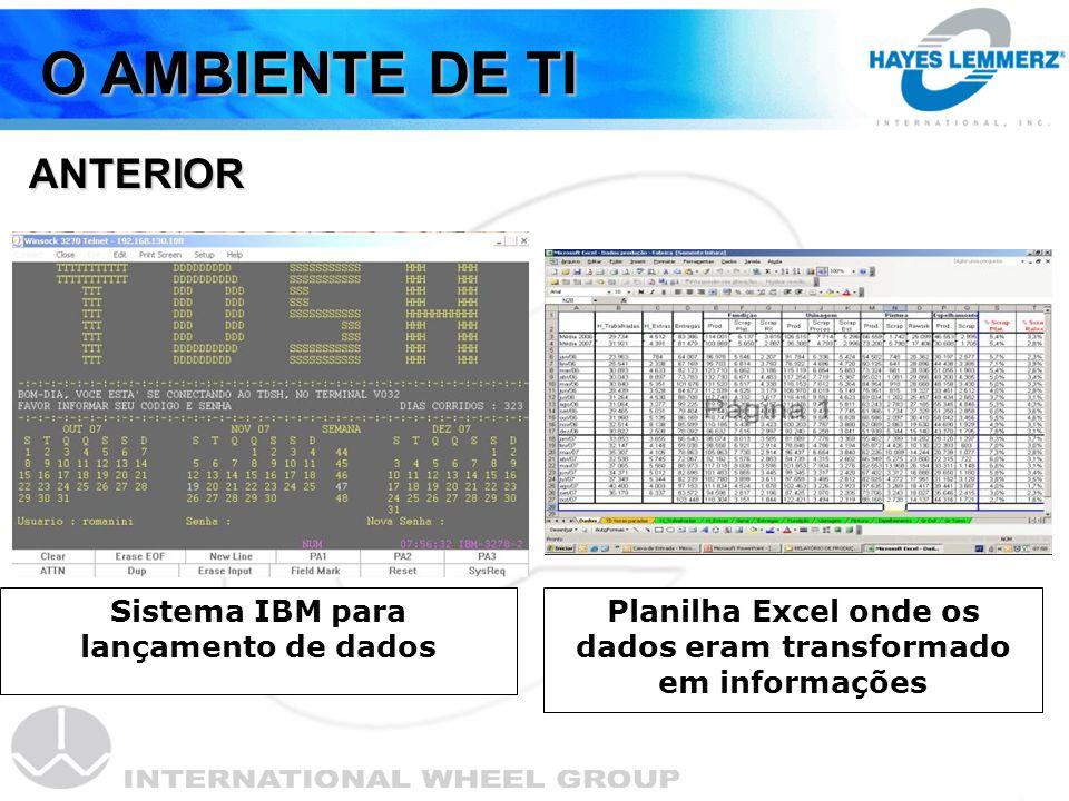 O AMBIENTE DE TI ANTERIOR Sistema IBM para lançamento de dados Planilha Excel onde os dados eram transformado em informações
