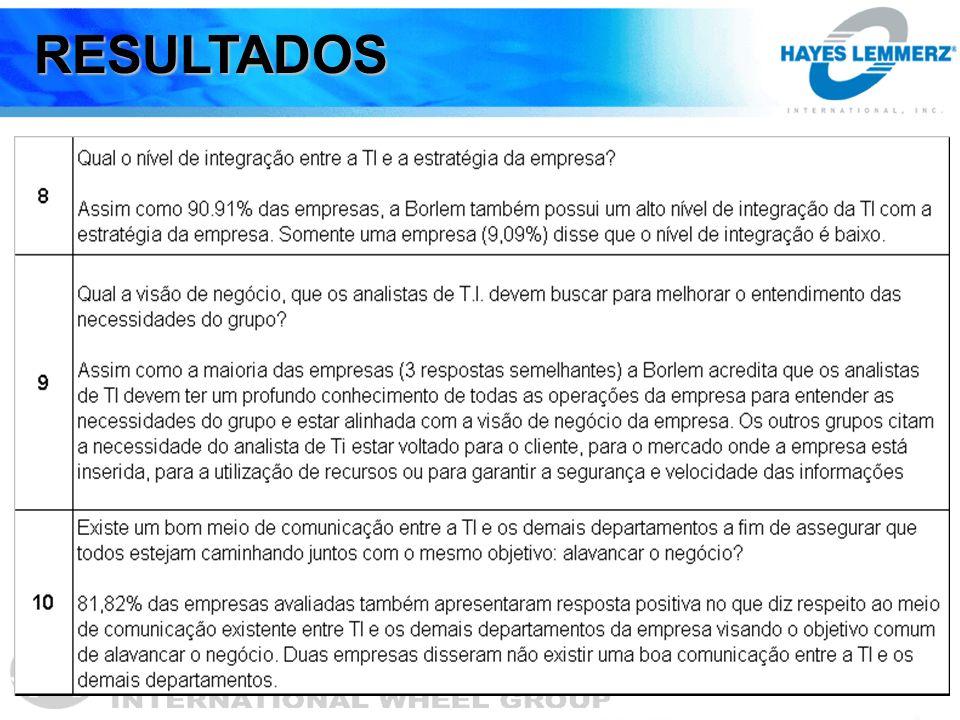 VISÃO DA ÁREA DE TI X VISÃO DA ÁREA DE NEGÓCIOS -Hoje as áreas de TI e de Negócios da Borlem Alumínio estão trabalhando juntas na implementação do novo sistema.