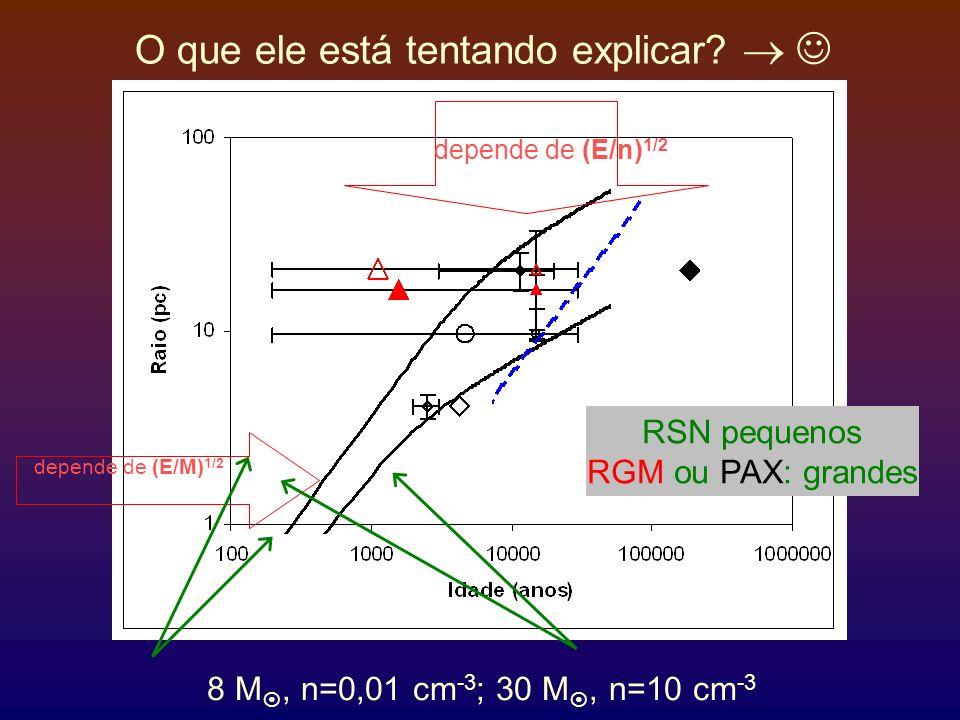 O que ele está tentando explicar? depende de (E/n) 1/2 depende de (E/M) 1/2 8 M, n=0,01 cm -3 ; 30 M, n=10 cm -3 RSN pequenos RGM ou PAX: grandes
