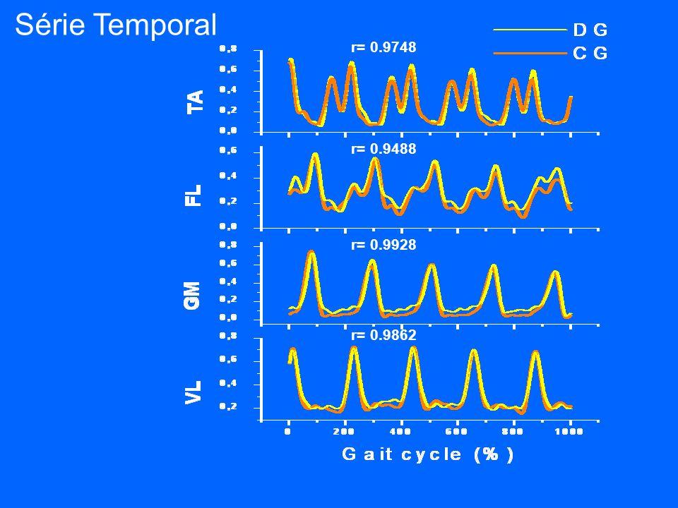 r= 0.9862 r= 0.9928 r= 0.9488 r= 0.9748 Série Temporal