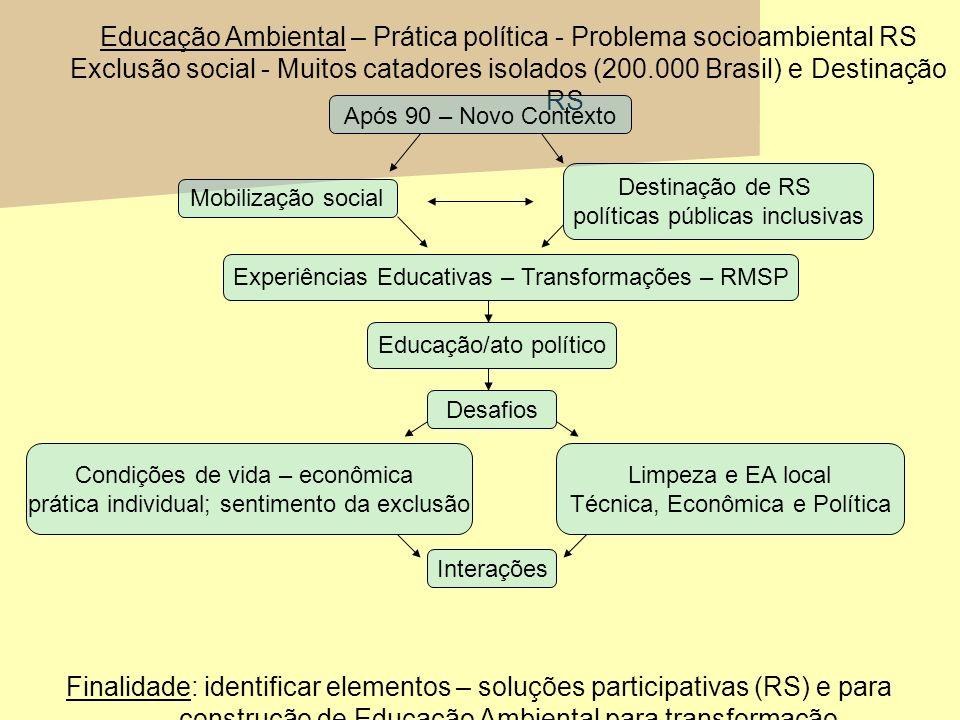 Educação Ambiental – Prática política - Problema socioambiental RS Exclusão social - Muitos catadores isolados (200.000 Brasil) e Destinação RS Finali