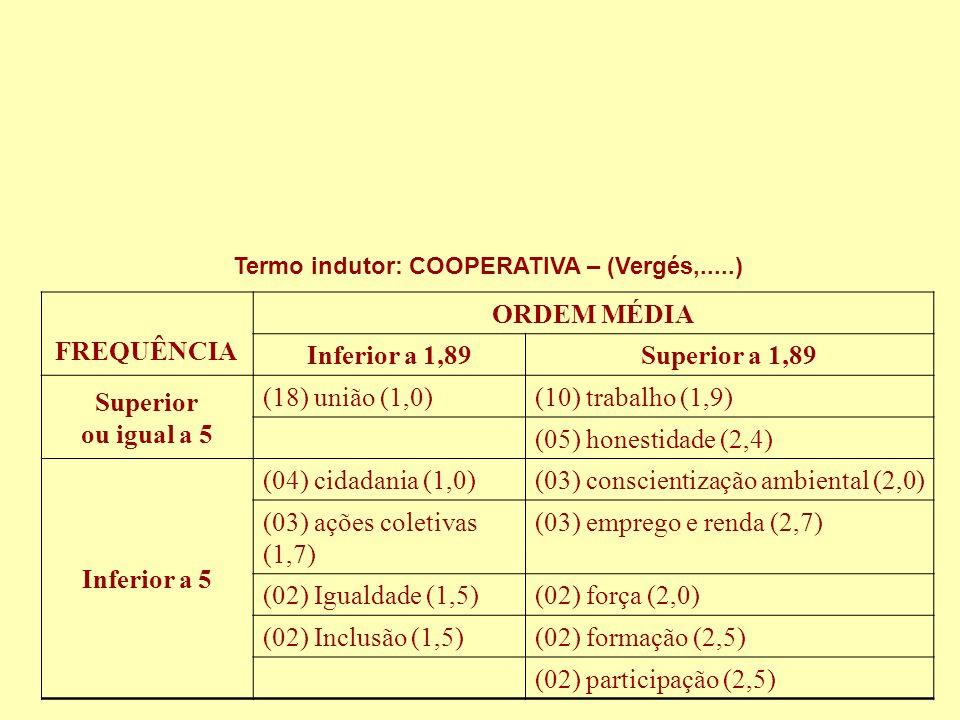 FREQUÊNCIA ORDEM MÉDIA Inferior a 1,89Superior a 1,89 Superior ou igual a 5 (18) união (1,0)(10) trabalho (1,9) (05) honestidade (2,4) Inferior a 5 (0