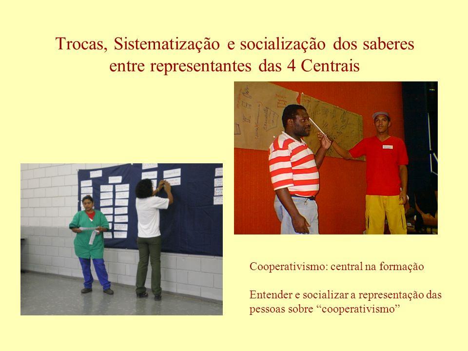 Trocas, Sistematização e socialização dos saberes entre representantes das 4 Centrais Cooperativismo: central na formação Entender e socializar a repr