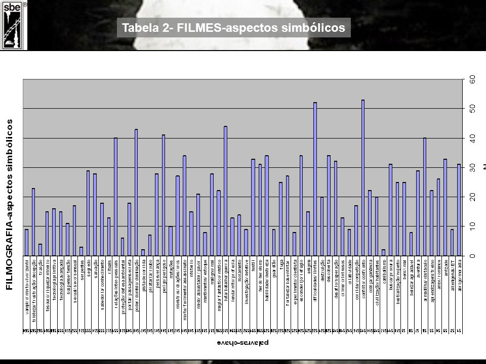 CONFLITO CONFRONTO (53) Habilidade Destreza (34) Morte/Ferimento/ Assassinato (34) Esconderijo Refúgio (34) Descoberta (34) LUTA BATALHA GUERRA (44) PODER DOMÍNIO (43) RELAÇÕES INTERPESSOAIS (40) DIFICULDADES LIMITES (52) ARMADILHA OBSTÁCULO (40) PERIGO PERIGOSO (41)