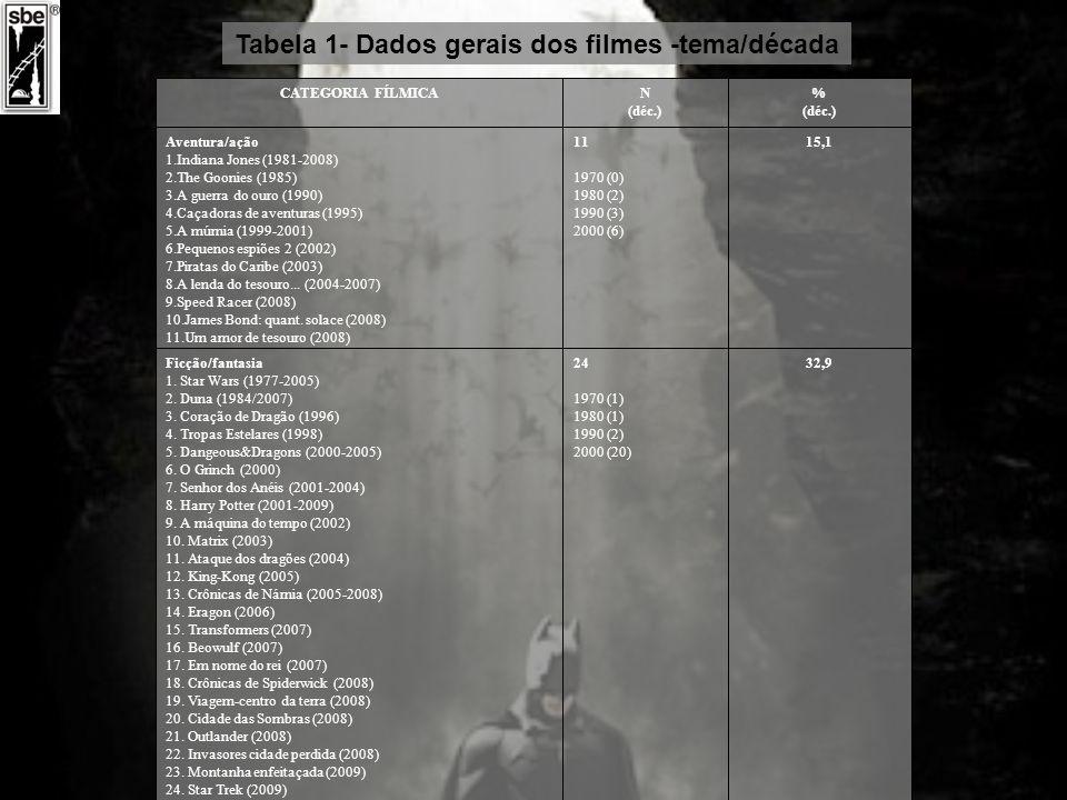 Tabela 1- Dados gerais dos filmes -tema/década (cont.) 9,77 1970 (0) 1980 (0) 1990 (2) 2000 (5) HQ/super-herói/desenho/games 1.
