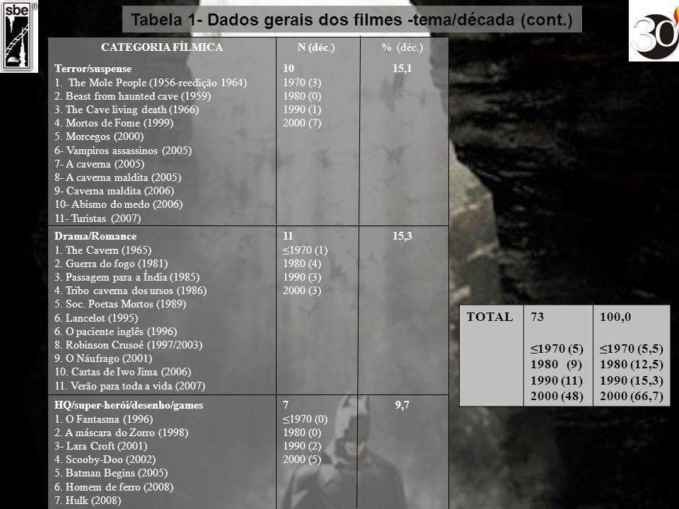 Tabela 1- Dados gerais dos filmes -tema/década (cont.) 9,77 1970 (0) 1980 (0) 1990 (2) 2000 (5) HQ/super-herói/desenho/games 1. O Fantasma (1996) 2. A