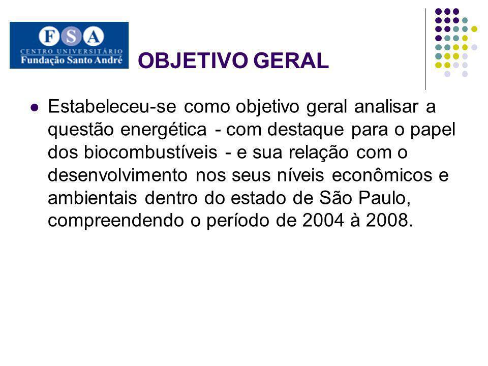 OBJETIVOS ESPECÍFICOS Verificar a atuação dos biocombustíveis dentro desse novo cenário energético Avaliar sua participação no estado de São Paulo e possíveis fatores de restrição à sua aplicação Analisar políticas de incentivo em âmbito federal a essa nova matriz Compreender a relação da utilização das energias e o desenvolvimento