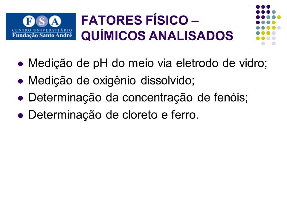 FATORES FÍSICO – QUÍMICOS A SEREM ANALISADOS Determinação da concentração de metais pesados via espectrofotometria de absorção atômica.