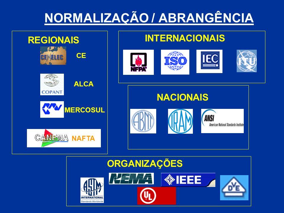 NORMALIZAÇÃO / ABRANGÊNCIA REGIONAIS INTERNACIONAIS NACIONAIS ORGANIZAÇÕES CE ALCA MERCOSUL NAFTA