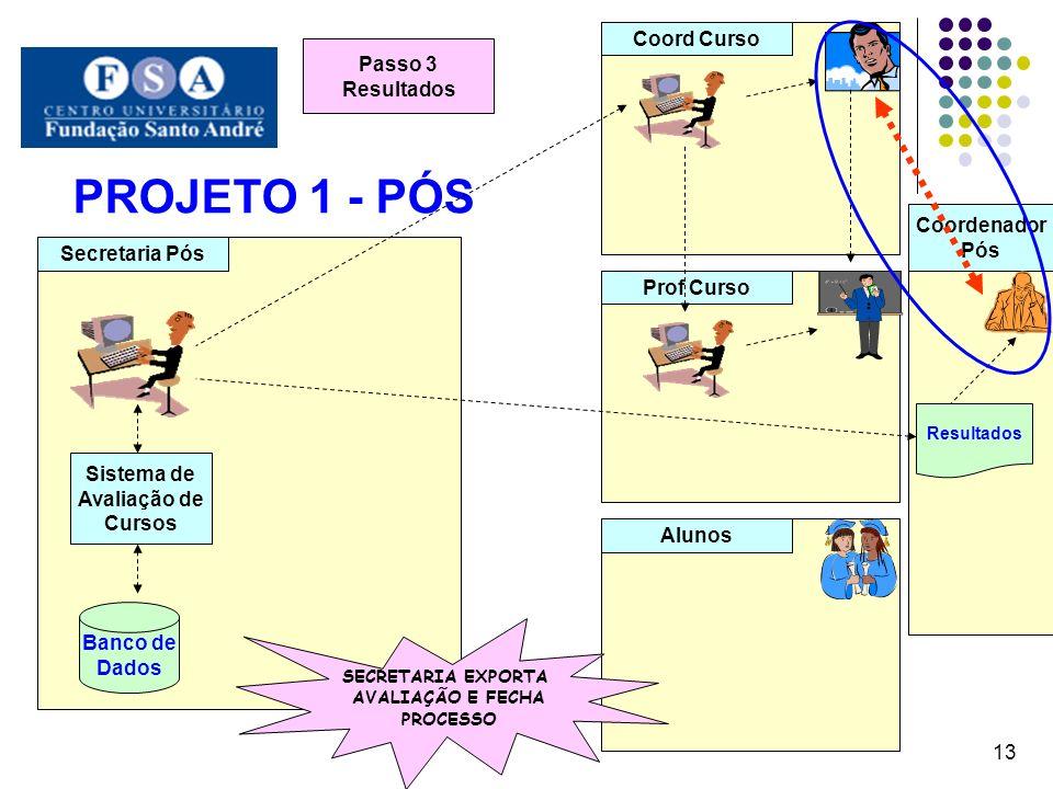 PROJETO 1 - PÓS 13 Secretaria Pós Coord Curso Prof Curso Alunos Banco de Dados Sistema de Avaliação de Cursos Passo 3 Resultados Coordenador Pós Resul