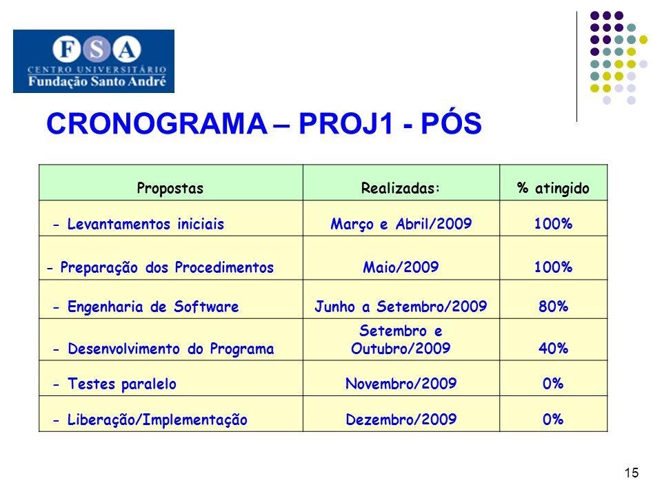 CRONOGRAMA – PROJ1 - PÓS 15 PropostasRealizadas:% atingido - Levantamentos iniciaisMarço e Abril/2009100% - Preparação dos ProcedimentosMaio/2009100%