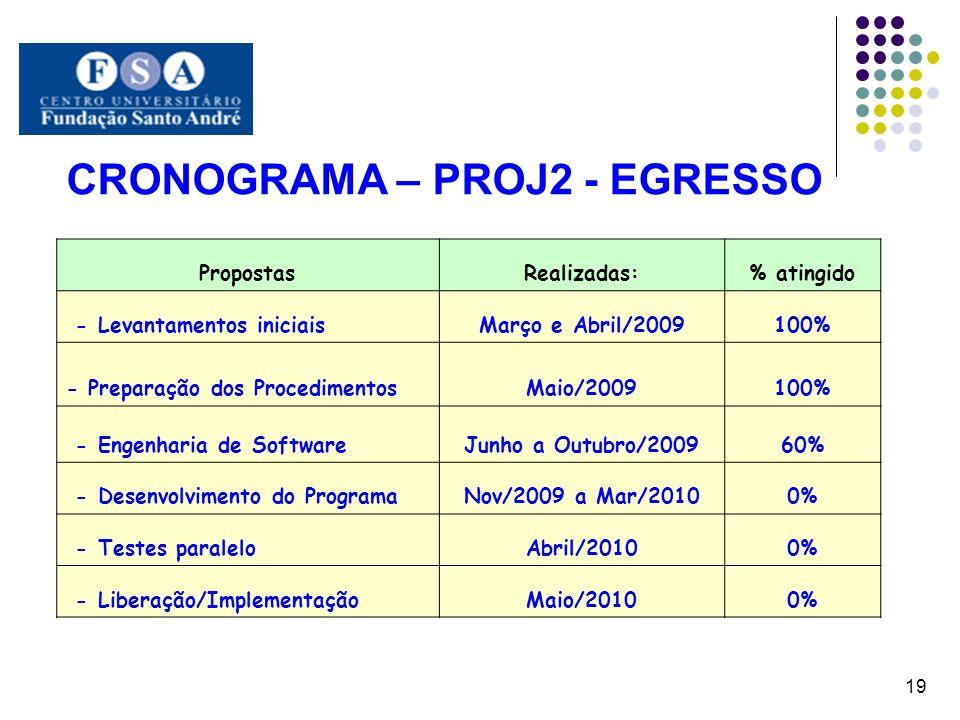 CRONOGRAMA – PROJ2 - EGRESSO 19 PropostasRealizadas:% atingido - Levantamentos iniciaisMarço e Abril/2009100% - Preparação dos ProcedimentosMaio/20091