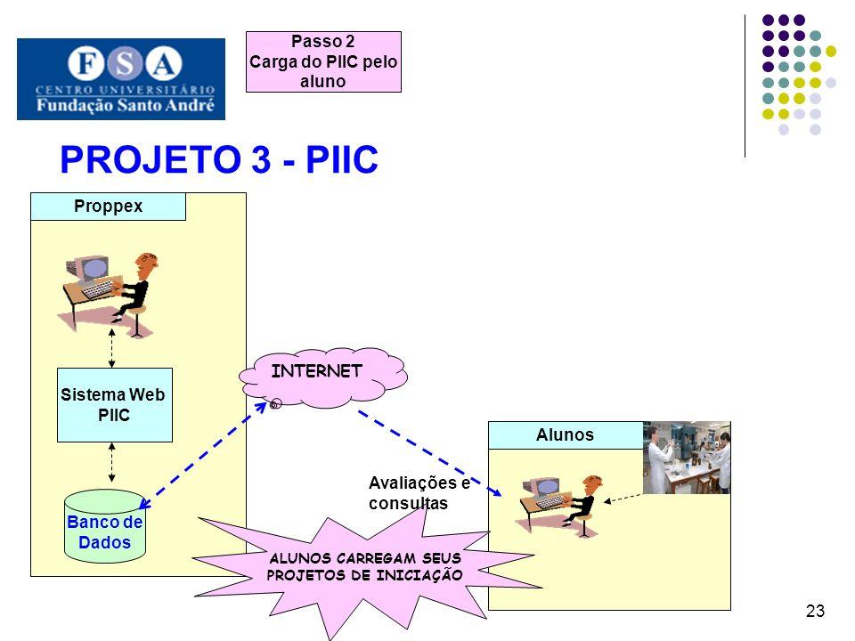 PROJETO 3 - PIIC 23 Proppex Alunos Banco de Dados Sistema Web PIIC Passo 2 Carga do PIIC pelo aluno ALUNOS CARREGAM SEUS PROJETOS DE INICIAÇÃO INTERNE