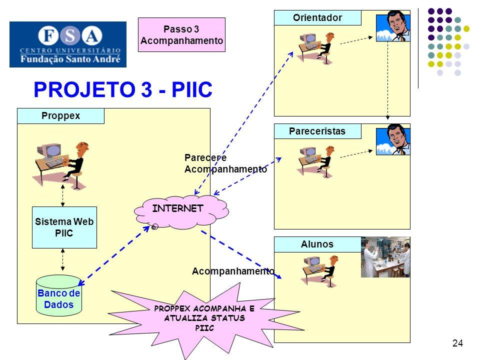 PROJETO 3 - PIIC 24 Proppex Orientador Pareceristas Alunos Banco de Dados Sistema Web PIIC Passo 3 Acompanhamento PROPPEX ACOMPANHA E ATUALIZA STATUS