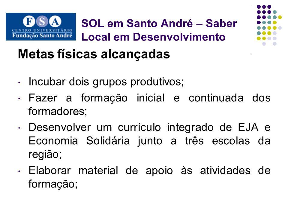 SOL em Santo André – Saber Local em Desenvolvimento Metas físicas alcançadas Incubar dois grupos produtivos; Fazer a formação inicial e continuada dos