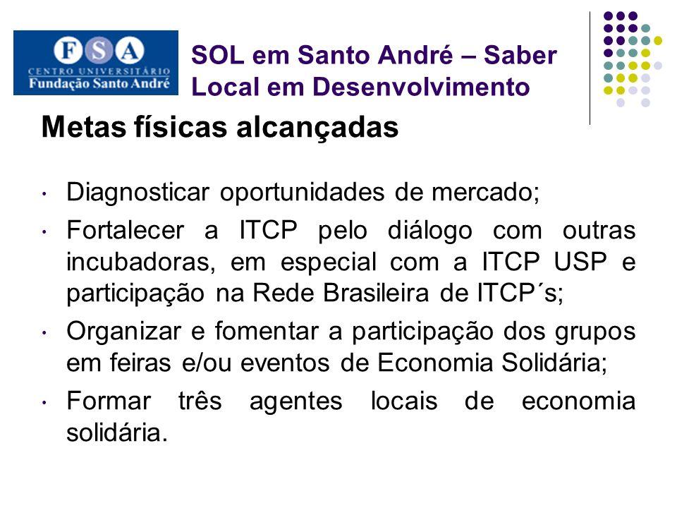 SOL em Santo André – Saber Local em Desenvolvimento Metas físicas não atingidas Implantar e implementar o clube de troca; Implantar e implementar o Banco SOL; Acolher demandas de novos grupos e fomentar a regionalização da ITCP.
