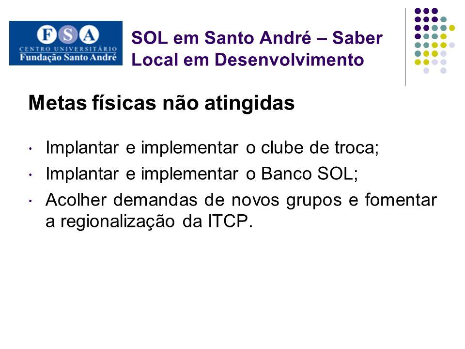 SOL em Santo André – Saber Local em Desenvolvimento Metas físicas não atingidas Implantar e implementar o clube de troca; Implantar e implementar o Ba