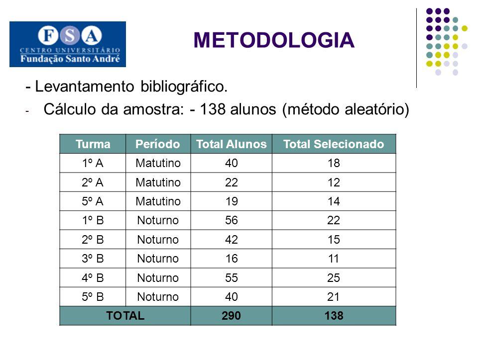 METODOLOGIA - Levantamento bibliográfico. - Cálculo da amostra: - 138 alunos (método aleatório) TurmaPeríodoTotal AlunosTotal Selecionado 1º AMatutino