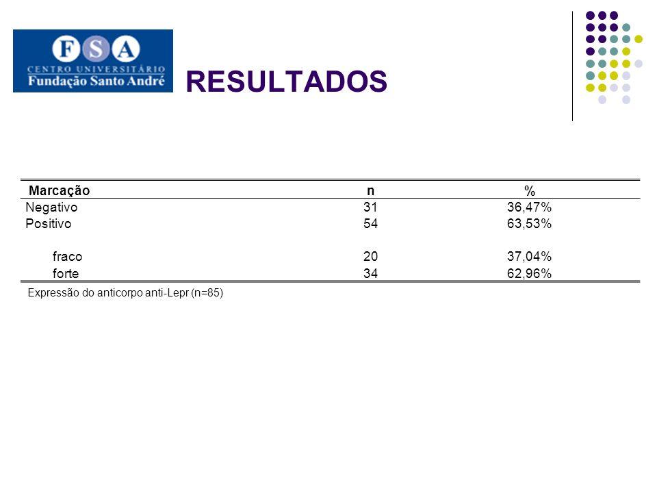 RESULTADOS Marcaçãon% Negativo3136,47% Positivo5463,53% fraco2037,04% forte3462,96% Expressão do anticorpo anti-Lepr (n=85)