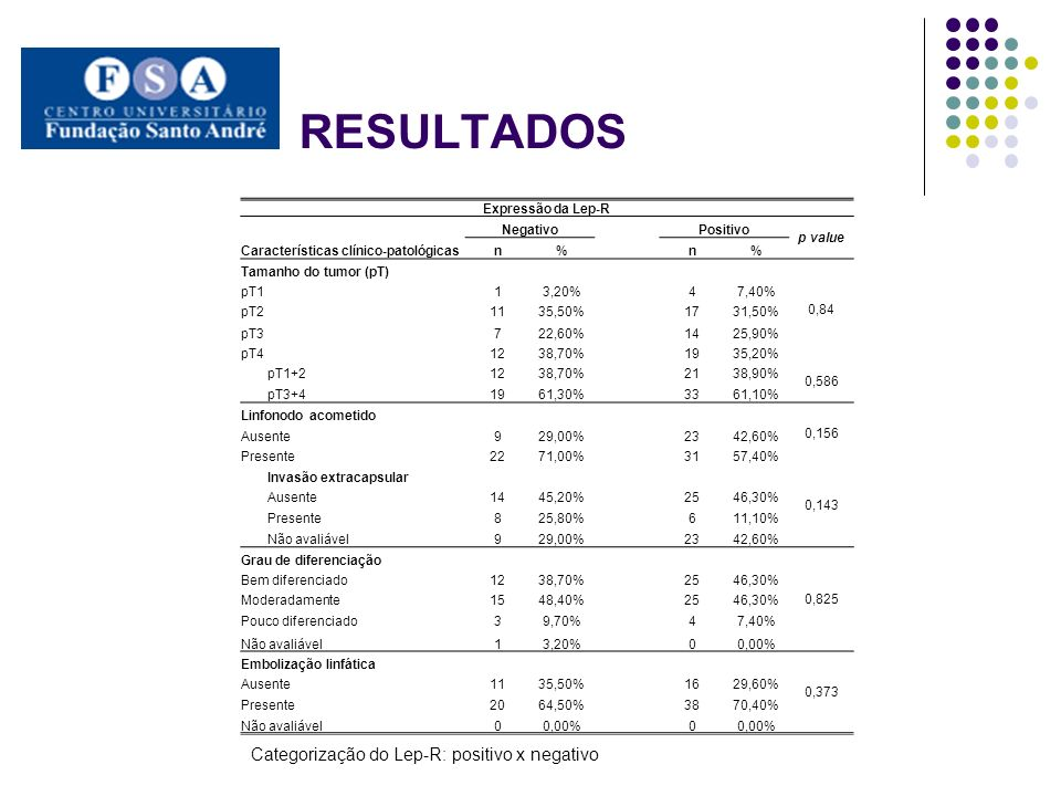 RESULTADOS Expressão da Lep-R Características clínico-patológicas NegativoPositivo p value n% n% Invasão perineural 0,198 Ausente1341,90%2045,50% Presente1754,80%2454,50% Não avaliável13,20% 00,00% Infiltrado inflamatório peritumoral 0,37 Escasso1135,50%2342,60% Moderado1651,60%2138,90% Intenso39,70%1018,50% Não avaliável13,20% 00,00% Necrose 0,29 Ausente619,40%713,00% Presente2477,40%4787,00% Não avaliável13,20% 00,00% Desmoplasia 0,999 Leve1445,20%2546,30% Moderada1032,30%1833,30% Intensa619,40%1120,40% Não avaliável13,20% 00,00% Categorização do Lep-R: positivo x negativo