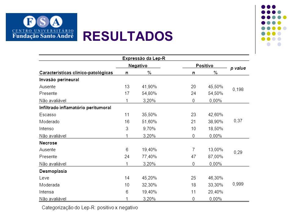 RESULTADOS Expressão da Lep-R Características clínico-patológicas ForteFraco p value n% n% Tamanho do tumor (pT) 0,58 pT125,90%2 pT21235,30%5 pT3720,60%7 pT41338,20%6 pT1+21441,20%735,00% 0,438 pT3+42058,80% 1365,00% Linfonodo acometido 0,282 Ausente1647,10%735,00% Presente1852,90%1365,00% Invasão extracapsular 0,176 Ausente1372,20%1292,30% Presente527,80%17,70% Não avaliável00,00% 0 Grau de diferenciação 0,43 Bem diferenciado1441,20%1155,00% Moderadamente1852,90%735,00% Pouco diferenciado25,90%210,00% Não avaliável00,00% 0 Embolização linfática 0,4 Ausente1132,40%525,00% Presente2367,60%1575,00% Não avaliável00,00% 0 Categorização do Lep-R: forte x fraco