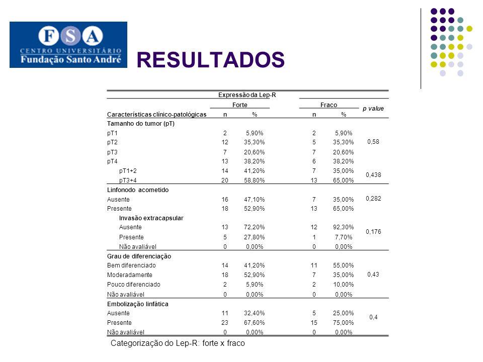 RESULTADOS Expressão da Lep-R Características clínico-patológicas ForteFraco p value n% n% Invasão perineural 0,413 Ausente1852,90%1260,00% Presente1647,10%840,00% Não avaliável00,00% 0 Infiltrado inflamatório peritumoral 0,902 Escasso1441,20%945,00% Moderado1441,20%735,00% Intenso617,60%420,00% Não avaliável00,00% 0 Necrose 0,519 Ausente411,80%3 Presente3088,20%1788,20% Não avaliável00,00% 0 Desmoplasia 0,584 Leve1441,20%1155,00% Moderada1235,30%630,00% Intensa823,50%315,00% Não avaliável00,00% 0 Categorização do Lep-R: forte x fraco