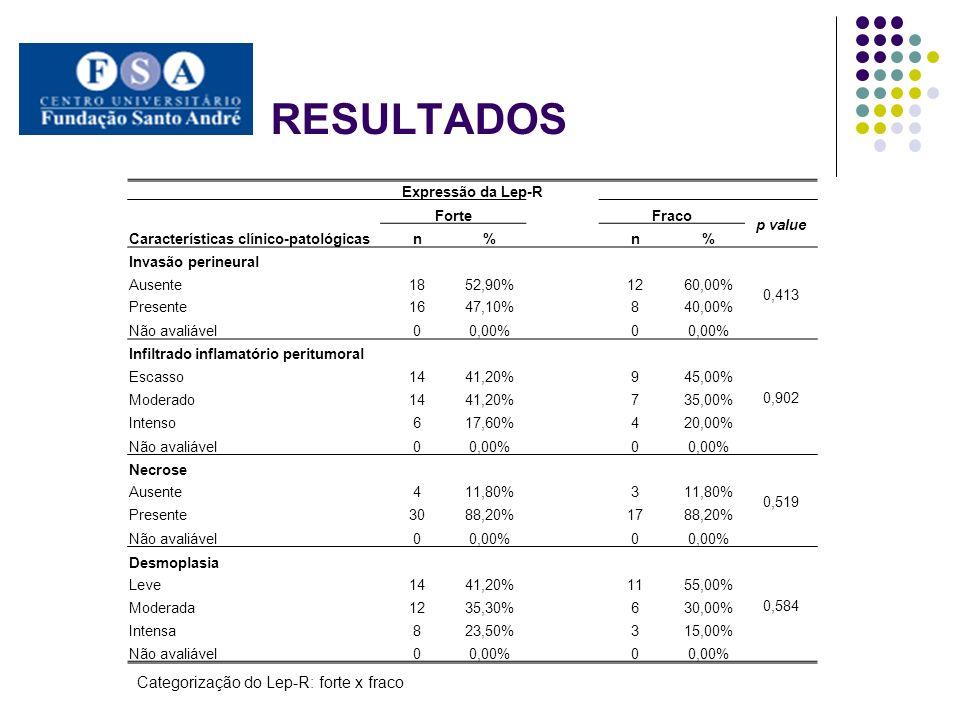 RESULTADOS Expressão da Lep-R Características clínico-patológicas ForteFraco p value n% n% Invasão perineural 0,413 Ausente1852,90%1260,00% Presente16