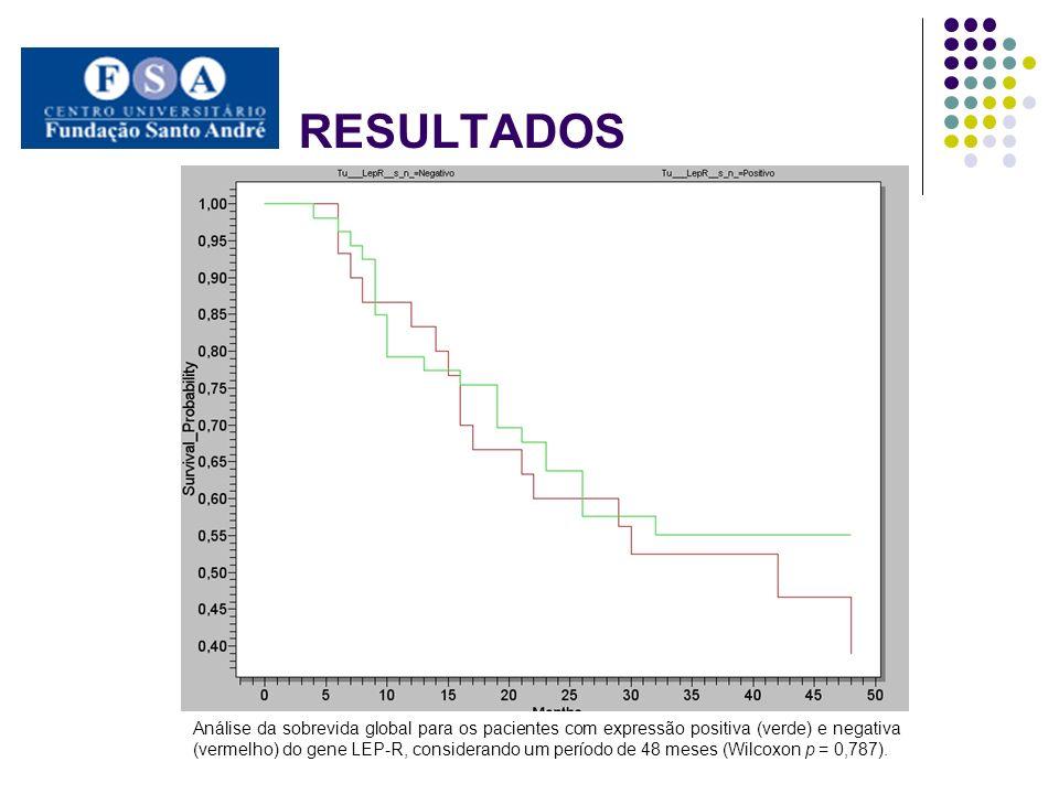 Análise da sobrevida global para os pacientes com expressão positiva fraca (verde) e forte (vermelho) do gene LEP-R, considerando um período de 48 meses (Wilcoxon p = 0,406).