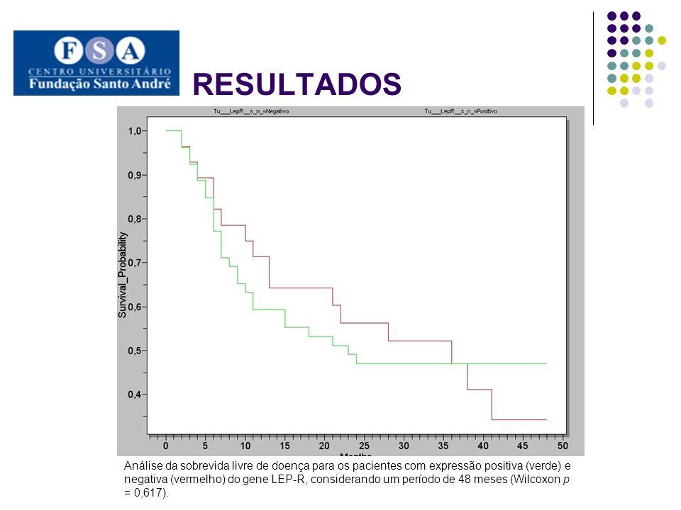 Análise da sobrevida livre de doença para os pacientes com expressão positiva forte (verde) e fraca (vermelho) do gene LEP-R, considerando um período de 48 meses (Wilcoxon p = 0,871).
