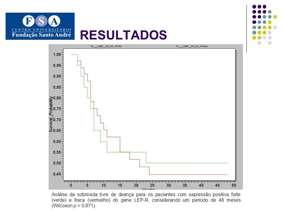 Análise da sobrevida livre de doença para os pacientes com expressão positiva forte (verde) e fraca (vermelho) do gene LEP-R, considerando um período