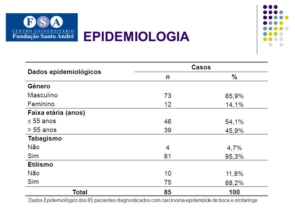 EPIDEMIOLOGIA Dados epidemiológicos Casos n% Gênero Masculino 73 85,9% Feminino 12 14,1% Faixa etária (anos) 55 anos 46 54,1% > 55 anos 39 45,9% Tabag