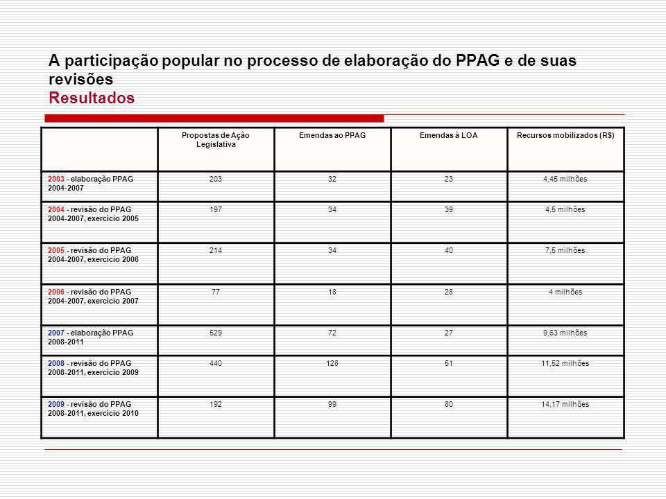 A participação popular no processo de elaboração do PPAG e de suas revisões Resultados Propostas de Ação Legislativa Emendas ao PPAGEmendas à LOARecur
