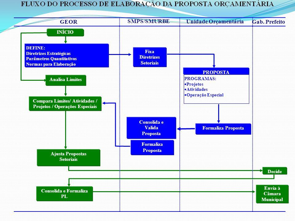 DEFINE: Diretrizes Estratégicas Parâmetros Quantitativos Normas para Elaboração PROGRAMAS: Projetos Atividades Operação Especial INÍCIO Compara Limites/ Atividades / Projetos / Operações Especiais Ajusta Propostas Setoriais Consolida e Formaliza PL Analisa Limites Fixa Diretrizes Setoriais PROPOSTA Formaliza Proposta Consolida e Valida Proposta Formaliza Proposta Decide GEOR SMPS/SMURBE Unidade Orçamentária Gab.