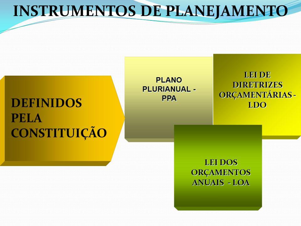 INSTRUMENTOS DE PLANEJAMENTO PLANO PLURIANUAL - PPA LEI DOS ORÇAMENTOS ANUAIS - LOA DEFINIDOS PELA CONSTITUIÇÃO LEI DE DIRETRIZES ORÇAMENTÁRIAS - LDO