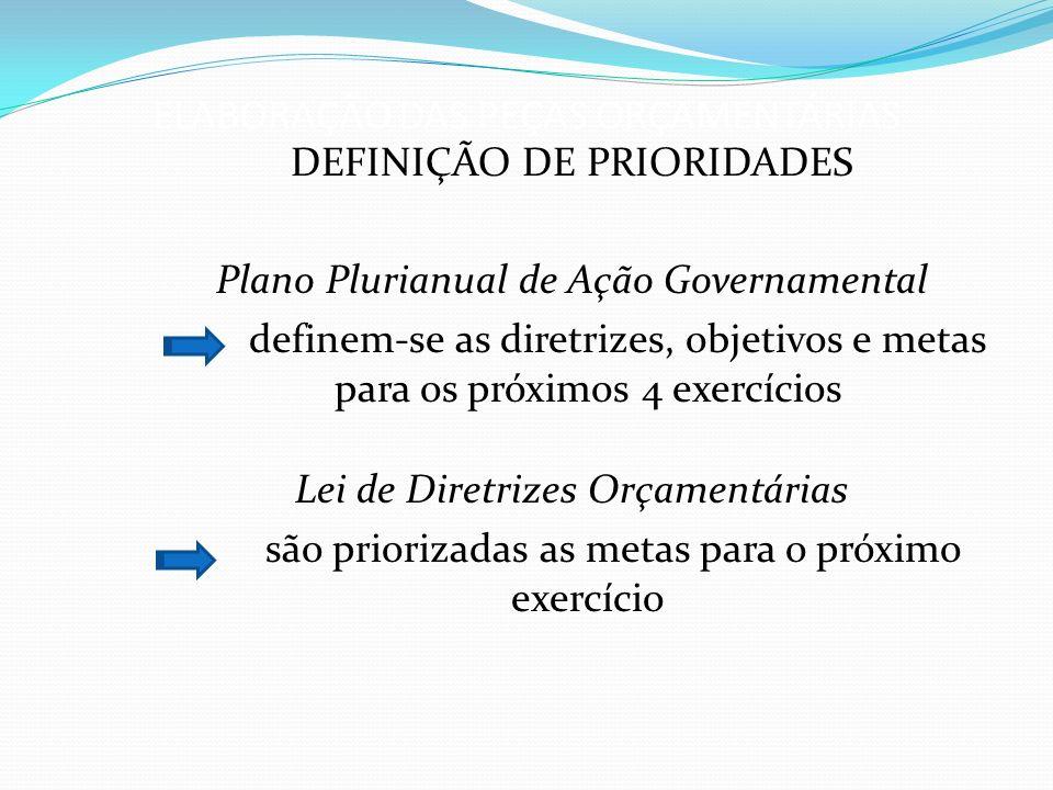 ELABORAÇÃO DAS PEÇAS ORÇAMENTÁRIAS DEFINIÇÃO DE PRIORIDADES Plano Plurianual de Ação Governamental definem-se as diretrizes, objetivos e metas para os próximos 4 exercícios Lei de Diretrizes Orçamentárias são priorizadas as metas para o próximo exercício