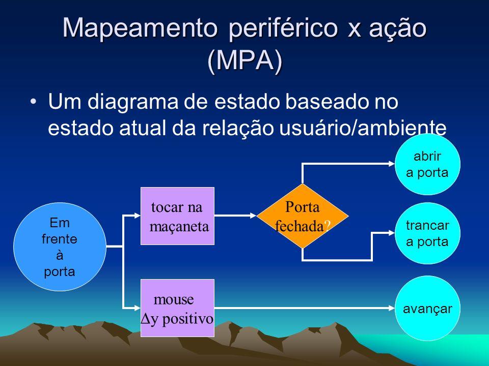 Mapeamento periférico x ação (MPA) Um diagrama de estado baseado no estado atual da relação usuário/ambiente Em frente à porta tocar na maçaneta abrir
