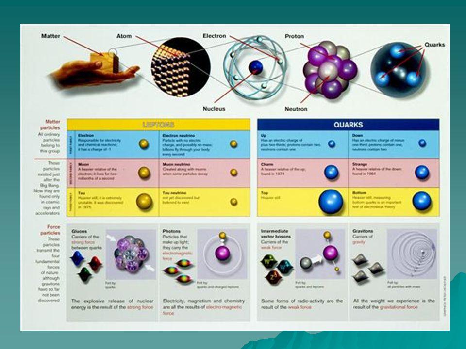O que não sabemos...(O roteiro) O que é massa. (Higgs boson) O que é massa.